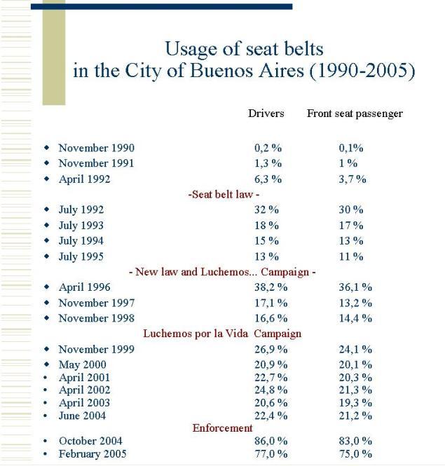 how seat belts save lives statistics best belt 2018. Black Bedroom Furniture Sets. Home Design Ideas